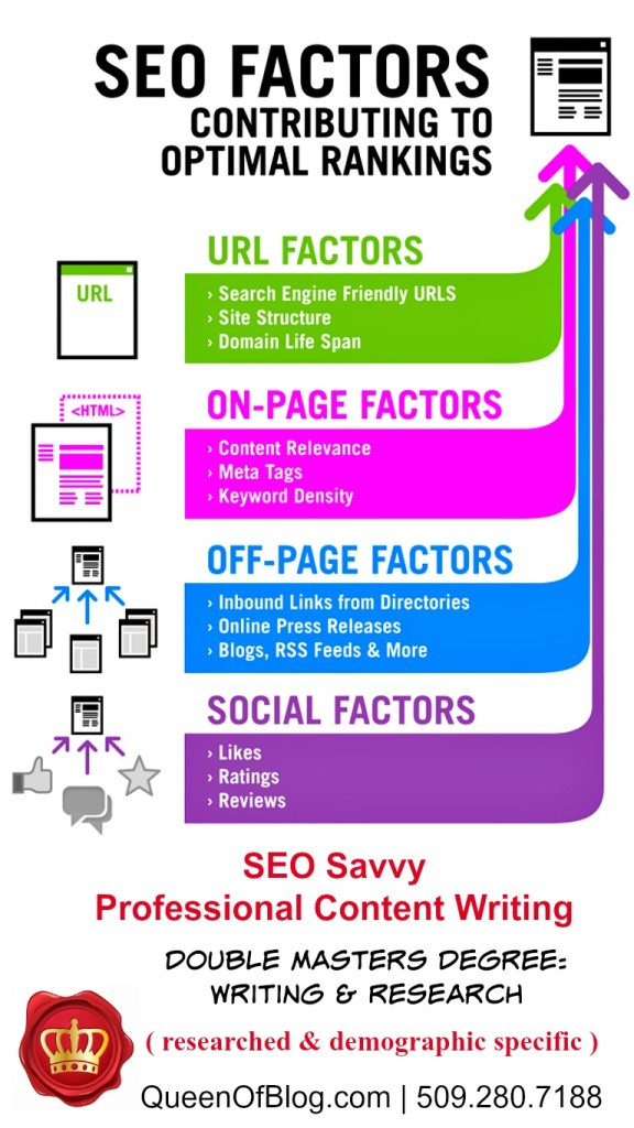 seo factors for optimal google page ranking